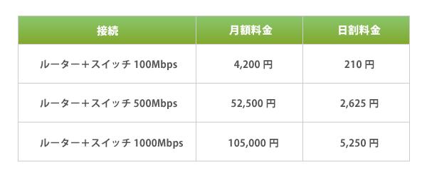 さくらのクラウド、ルータ+スイッチ帯域プランに「500Mbps」と「1000Mbps」が追加