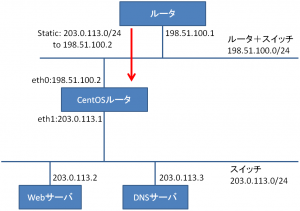 centos-router2_2