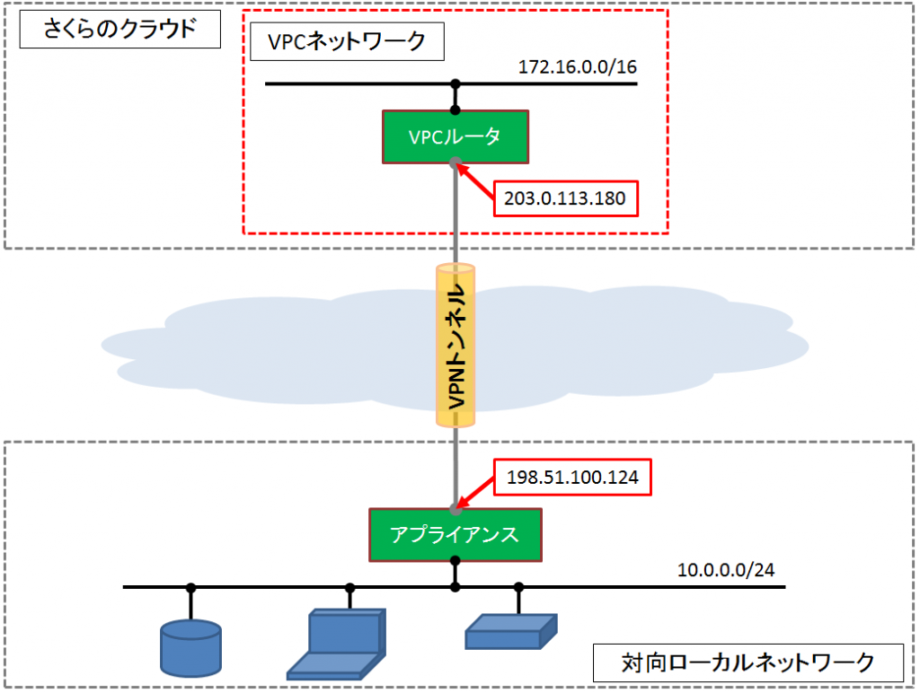 vpc-sts00-3