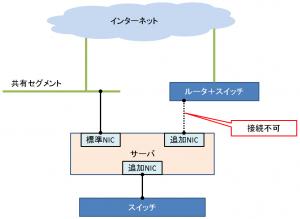 サーバ追加NIC 接続先仕様変更のお知らせ(11月4日実施)
