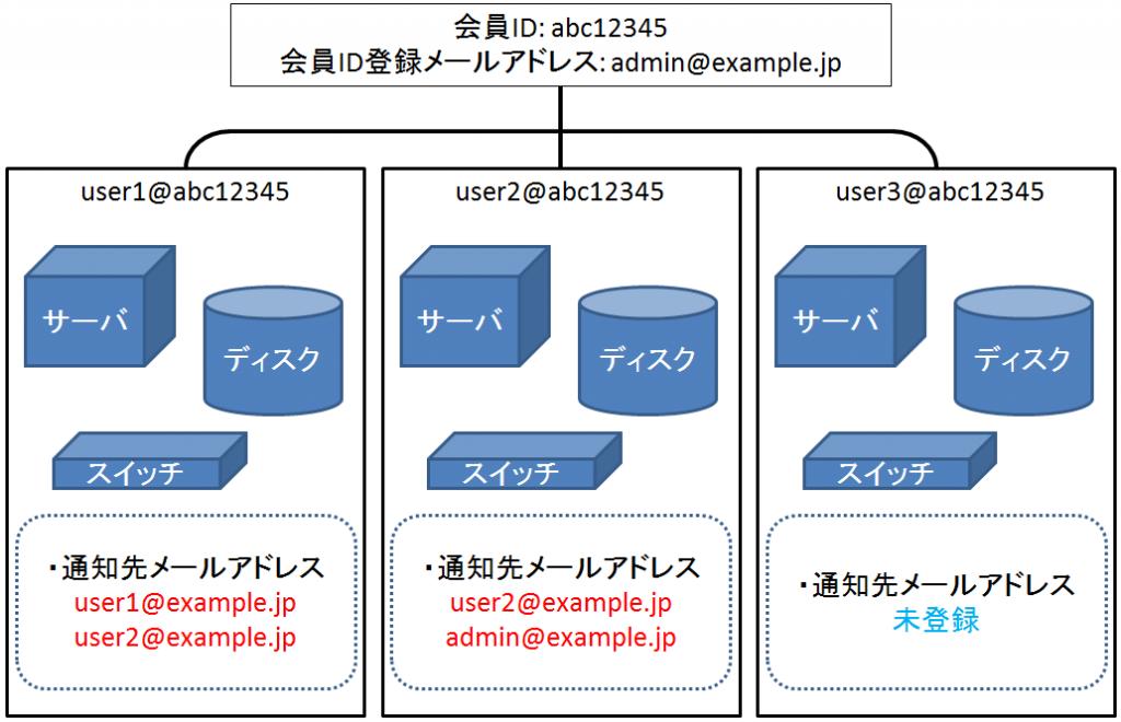 mail-send1