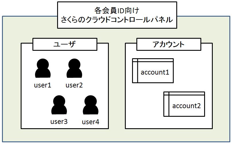 【TIPS】アカウントを超えてサーバのコピーを行う手順