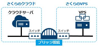 bridge-vps