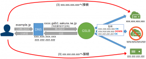 gslb1
