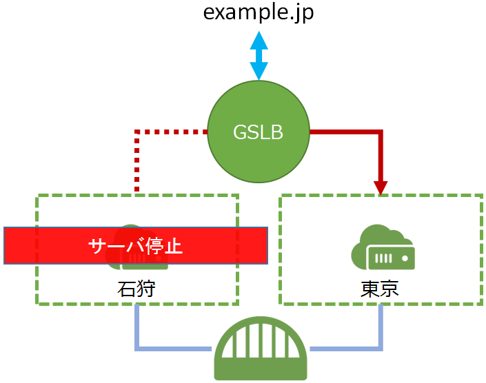 gslb11