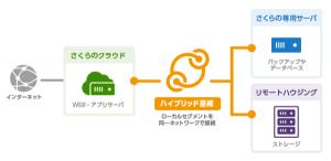 ハイブリット接続がさくらの専用サーバ 東京第1ゾーンに対応しました