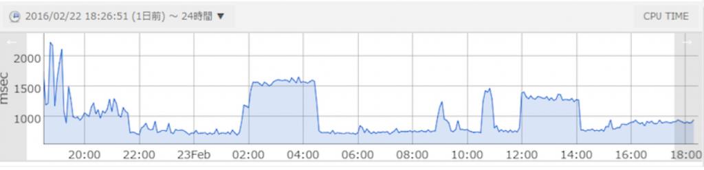 アクティビティグラフ:CPU TIME