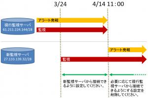 【再掲】4/14 シンプル監視サービス 監視サーバ設置先セグメント変更作業に伴う設定情報ご確認のお願い