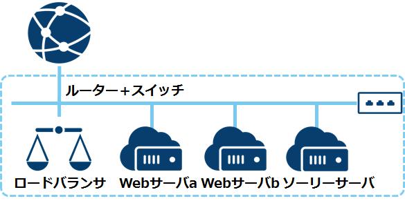 【TIPS】ロードバランサにソーリーサーバを追加