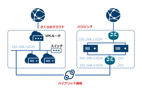 【TIPS】VPCルータのスタティックルート使用例