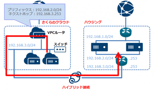 vpc-staticroute1