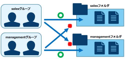 【TIPS】Windowsファイルサーバーにおけるアクセス権の設定