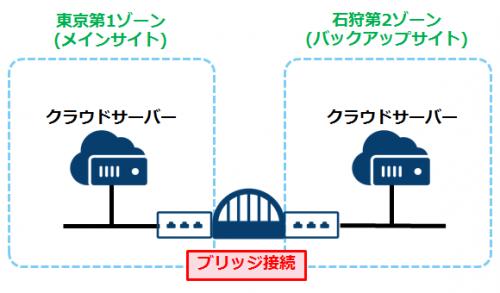 【TIPS】クラウドで実現するBCP・DR~データセンター間をセキュアに繋ぐブリッジ接続~