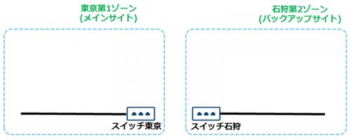 switch05