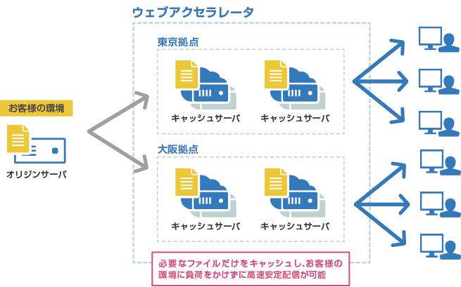 さくらのクラウド「ウェブアクセラレータ」配信拠点およびキャッシュ取得サーバーIPアドレスが追加されました