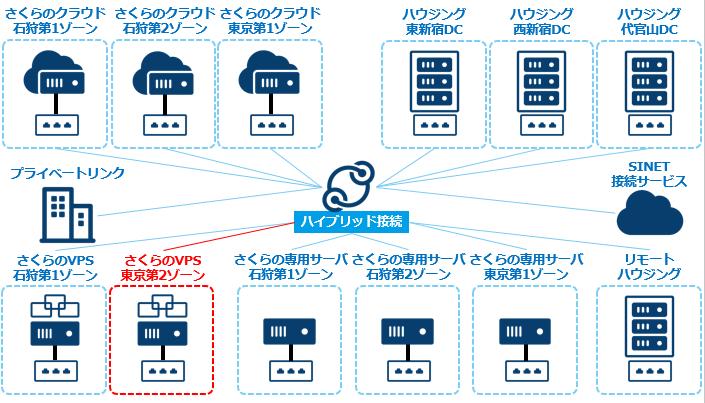 さくらのVPS(東京第2ゾーン)がハイブリッド接続およびブリッジ接続に対応しました