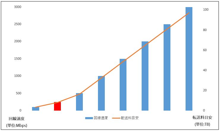ルータ+スイッチ帯域に250Mbpsプランの提供を開始しました