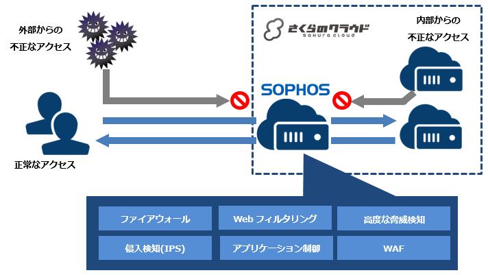 Sophos UTMの提供を開始いたしました