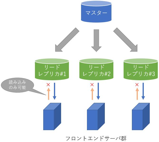 アプライアンス「データベース」にリードレプリカ機能を追加しました