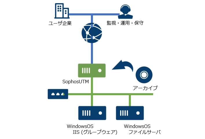 【受付終了】さくらのクラウド「他社から乗り換えキャンペーン」~WindowsServer延長サポート終了に備えて~