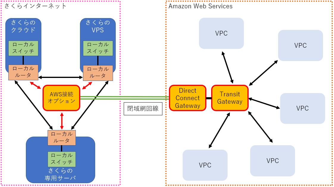 AWS接続オプションがTransit Gatewayへの接続に対応しました