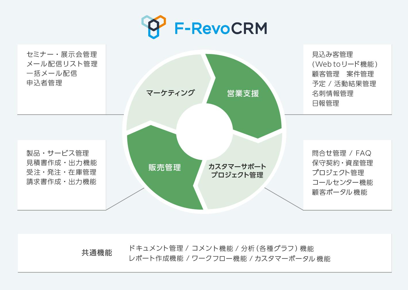 マーケットプレイスの「F-RevoCRM」のバージョンアップを行いました