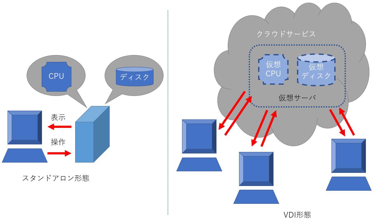 【TIPS】さくらのクラウドでWindows Serverを作成しVDI環境を構築する