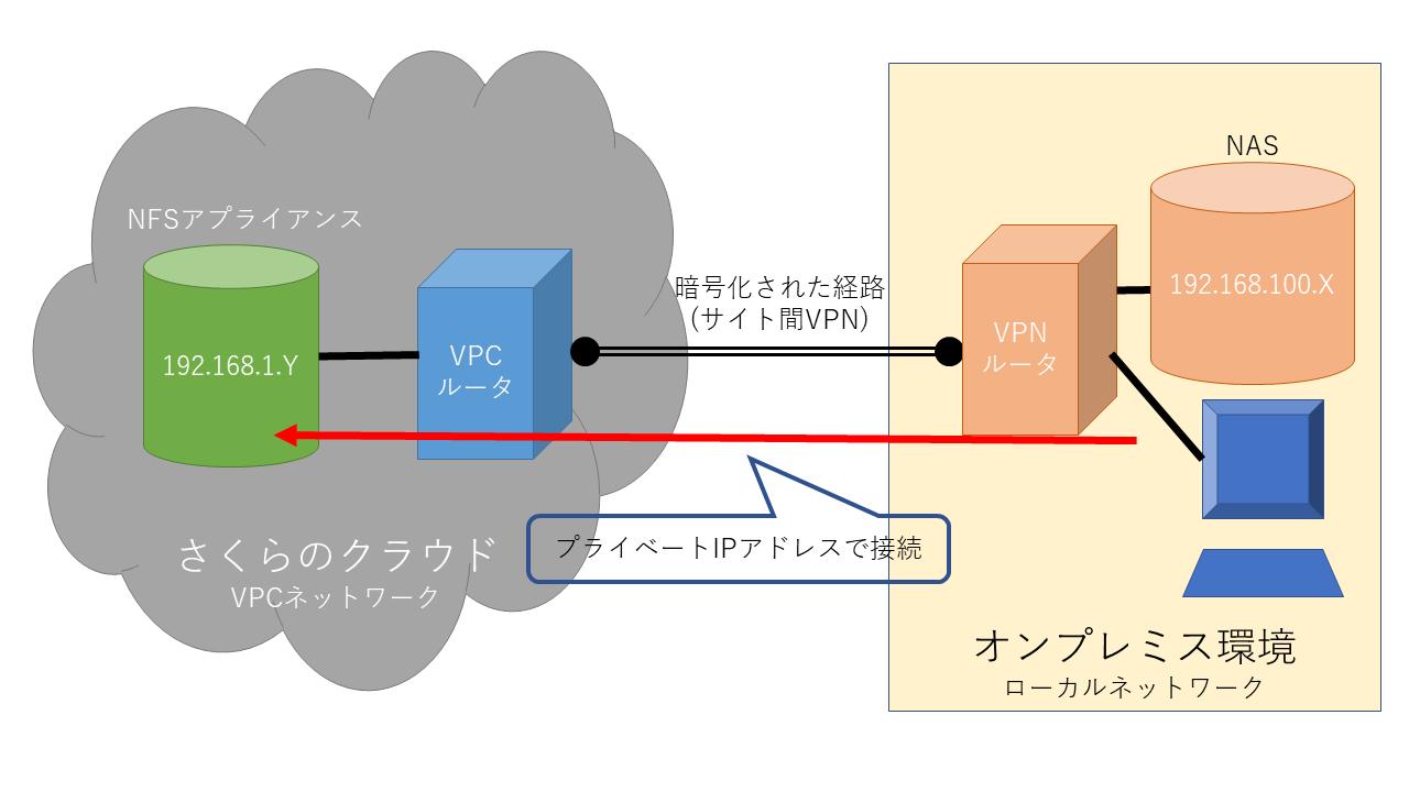 【TIPS】さくらのクラウド上のNFSアプライアンスにReadyNASのバックアップを取得する