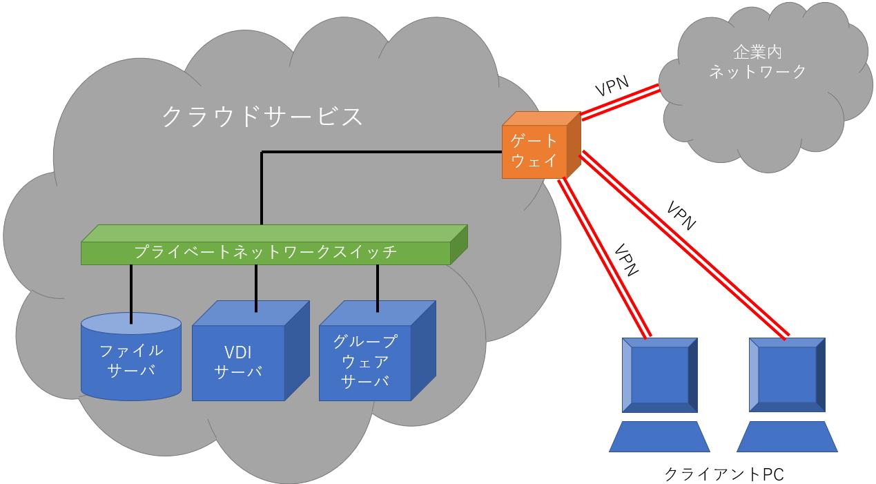 Vpn 構築 インターネット