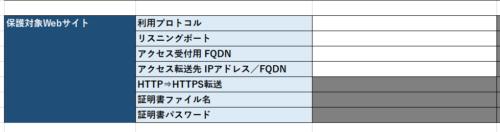 「しぇあわふ」転送先指定にFQDNを追加しました